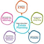 What Is Estate Planning? Six Good Reasons Everyone Should Have An Estate Plan In Centralia IL